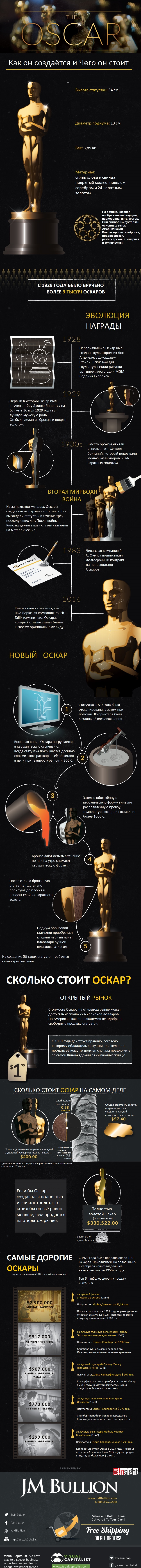 Оскар инфографика