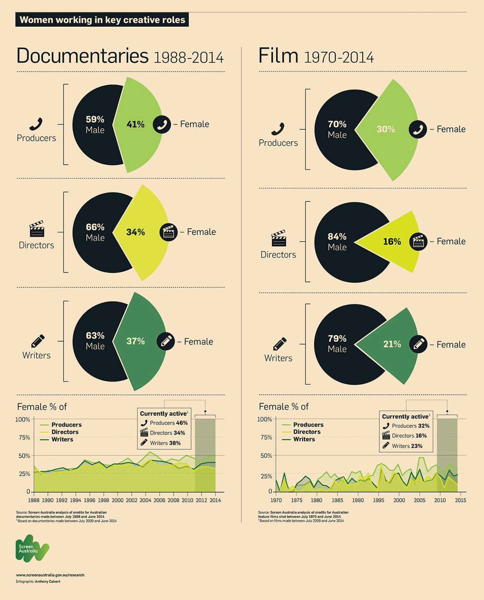 infographic-2015-may-women-working-in-creative-roles-inforgraphic