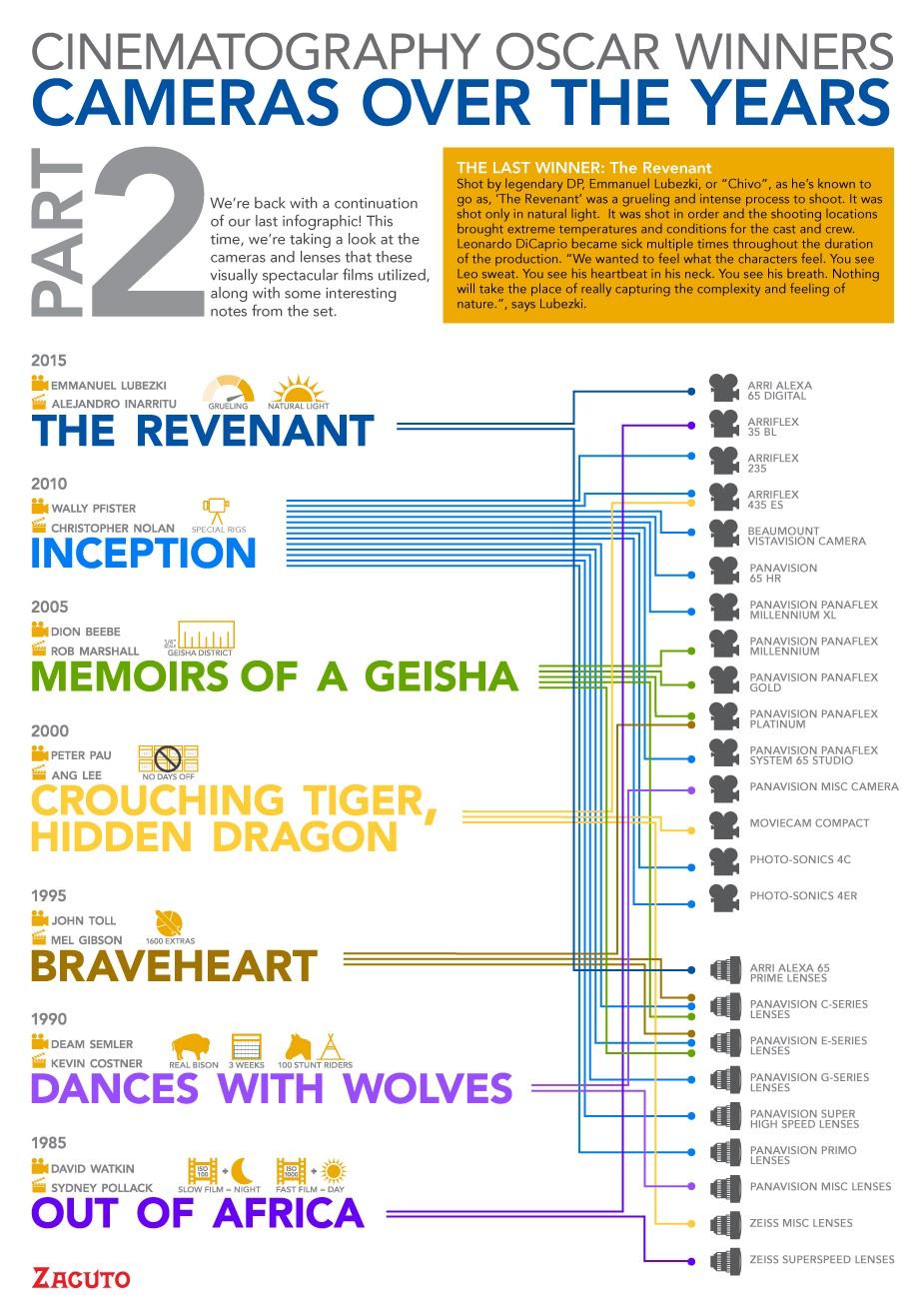 инфографика. кинокамеры