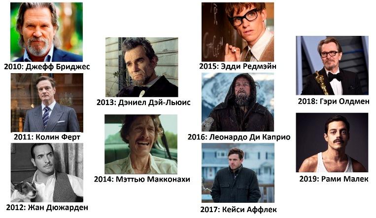 Оскар за лучшую мужскую роль